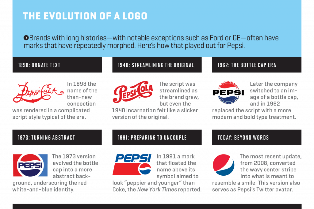 Logo design of Brand evolution