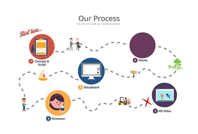 Process of Infographic