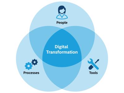 Digital Transformation Pie-chart