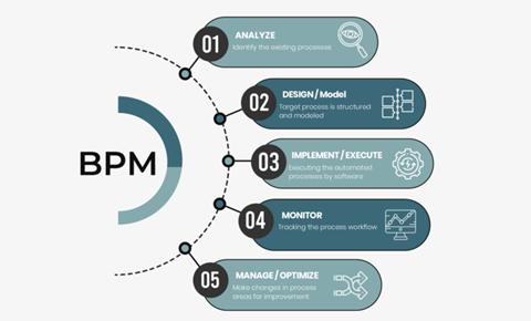 Business process management - Domaincer