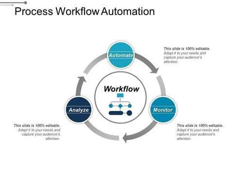 Process workflow automation - Domaincer
